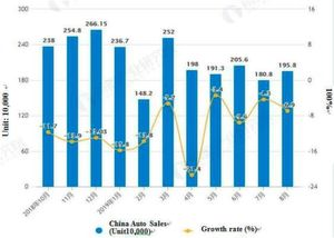 Statistics and Growth of Automobile Sales in China from August 2018 to August 2019