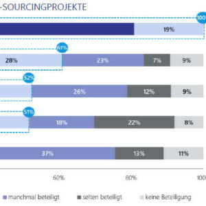 Trends im IT-Sourcing