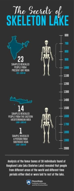 Analysis of the femur bones of 38 individuals found at Roopkund Lake (aka Skeleton Lake), in India, revealed that people from different areas of the world and different time periods either died or were laid to rest at the lake.