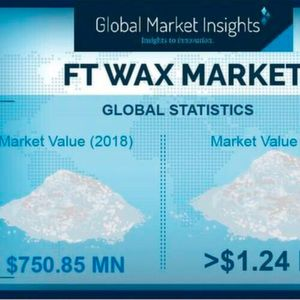 Global statistics of the FT wax market.