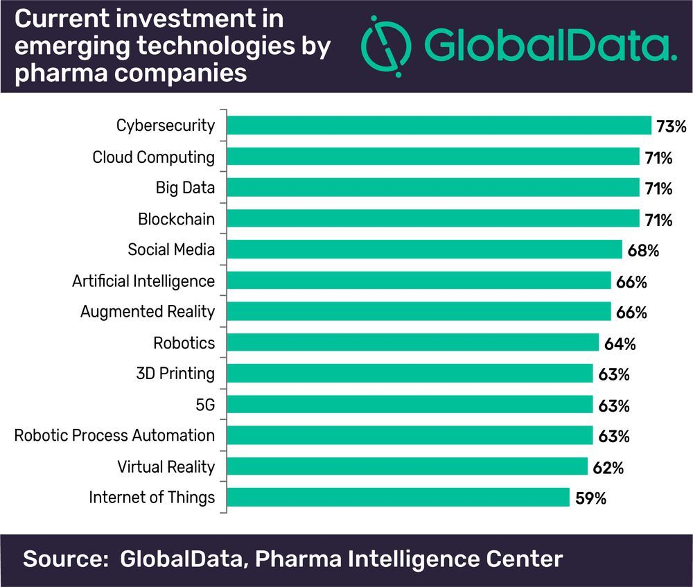 Current investment in emerging technologies by pharma companies.