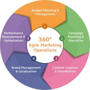 Agiles Marketing mit Marketing Resource Management (MRM)