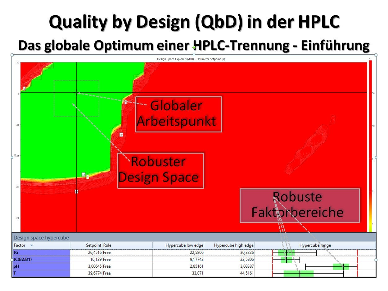 Die Optima einer HPLC-Trennung – Lokales vs. globales Optimum