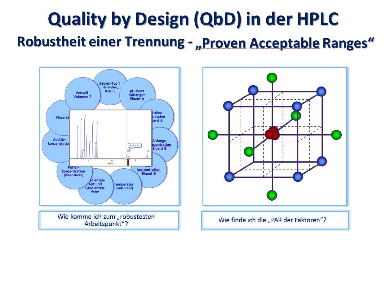 Robustheitsprüfung einer HPLC-Trennung – Optima vs. Robustheit