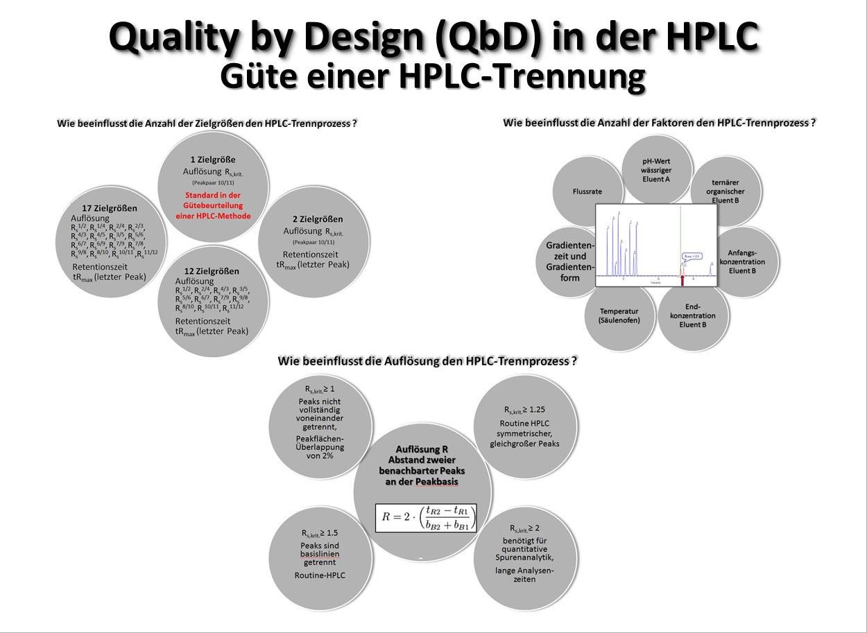 Mehrdimensionale Prüfung einer HPLC-Trennung – Optima vs. Einflussgrößen/Zielgrößen