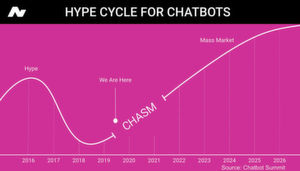 Der Chatbot Hype Cycle