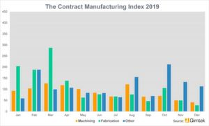 The Contract Manufacturing Index shows the value of the market for contract and subcontract manufacturing services for machining, fabrication and other processes.