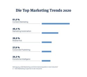 Das sind die Top Marketing-Trends 2020.