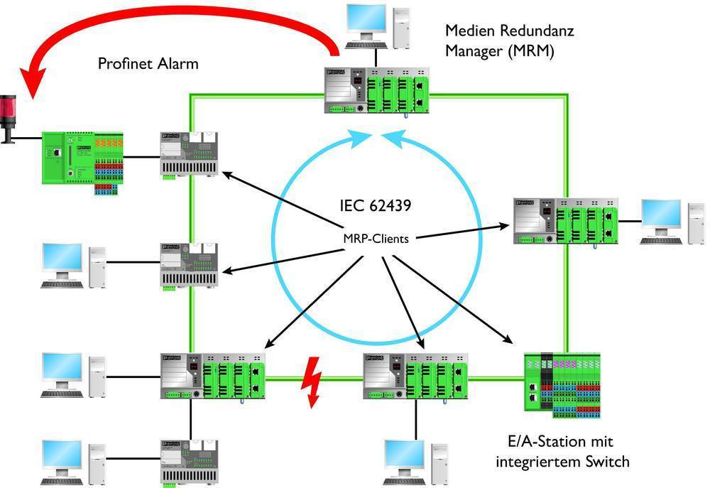 Smart Managed Switches unterstützen durchgängige Kommunikationskonzepte