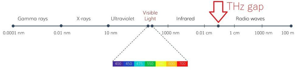 The electromagnetic spectrum and the 'terahertz gap'.