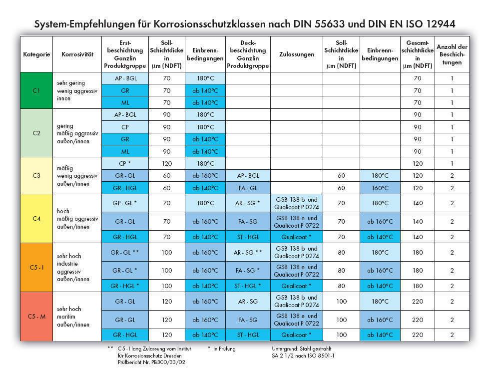 tabelle 1 system empfehlungen f r korrosionsschutzklassen nach din 55633 und din en iso 12944. Black Bedroom Furniture Sets. Home Design Ideas