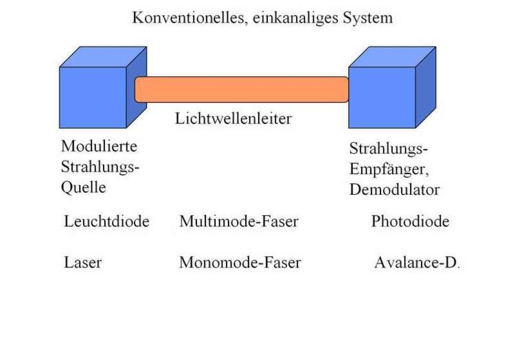 Abbildung 1: Arbeitsprinzip der optischen Datenübertragung (1); Bild ...