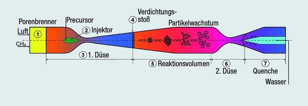 Ein unter Druck stehendes 1500° C heißes Methan/Luftgemisch ...