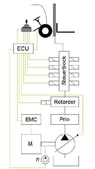 Bild 1: Vereinfachter Schaltplan eines Arbeitshydrauliksystems mit ...