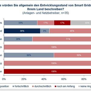 marktvolumen f r smart grids in europa steigt bis 2030 auf ber 250 mrd euro. Black Bedroom Furniture Sets. Home Design Ideas