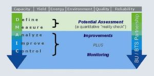 Fig. 1: The role of six-sigma in performance monitoring (Pictures: Bayer Technology Services)