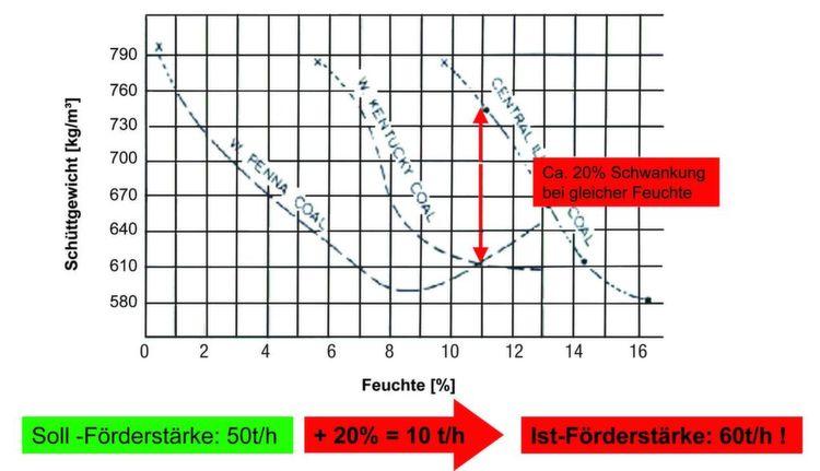 Schüttgutgewicht vs. Materialfeuchte für drei verschiedene ...