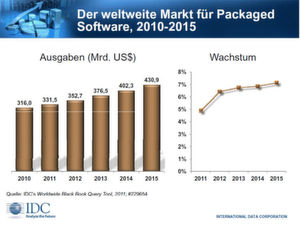 2010 lagen die Investitionen bei 316 Milliarden US-Dollar.