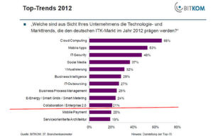 Cloud Computing, Mobile Apps und IT-Security stehen bei den Top-Trends 2012 ganz oben.