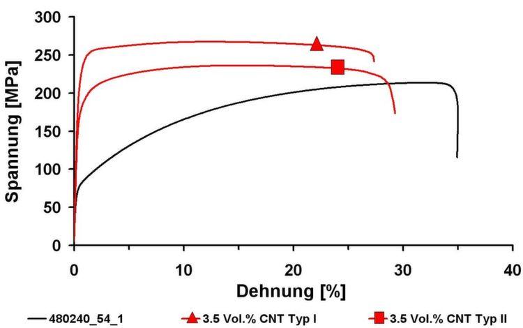 Bild 9: Spannungs-Dehnungs-Diagramm von Kupfer/CNT ...