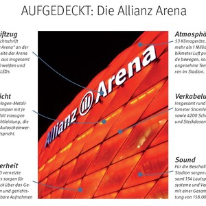 Elektronik in der Allianz Arena