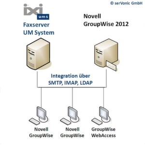 Fax und Unified Messaging für Novell Groupwise 2012