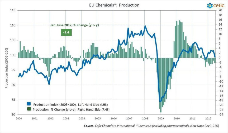 First half 2012 EU chemicals sector output drops 2.4 per cent: In June, monthly production was 2.2 percent below June 2011 level