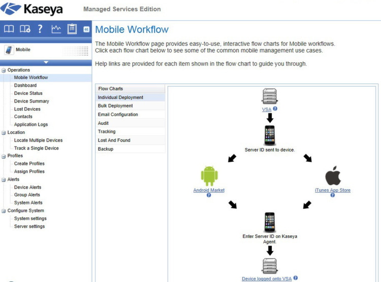 Mobile Device Management mit Kaseya Managed Services Edition.