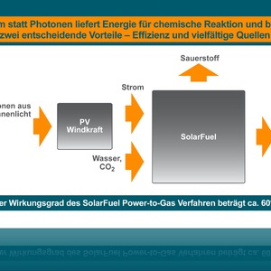 Power-to-Gas-Spezialist Solarfuel erhält 7.5 Mio Euro Venture Capital