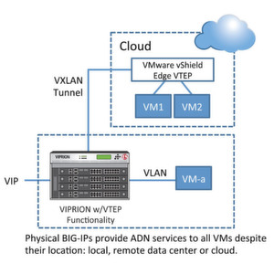 F5 Networks integriert VXLAN in BIG-IP