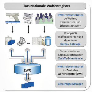 Das Nationale Waffenregister