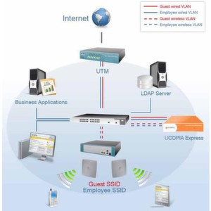 Sicherer Zugang zu Netzwerkressourcen