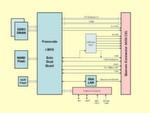 Bild 1: Das Qseven-Modul MSC Q7-IMX6 enthält alle Schnittstellen des Standards; durch den aufgelöteten Speicher (DRAM und optional Flash) lassen sich robuste und kompakte Systeme realisieren.