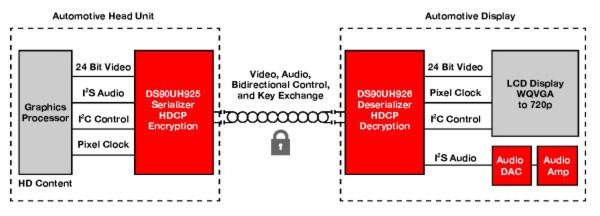 Blockdiagramm eines Infotainment-Systems im Auto