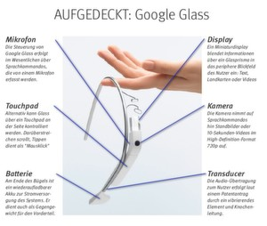 Ein Wunderwerk der Integration: Google Glass