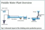 Fig 1: Schematic layout of the drinking water production process