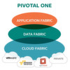 Enterprise-PaaS Pivotal One gestartet