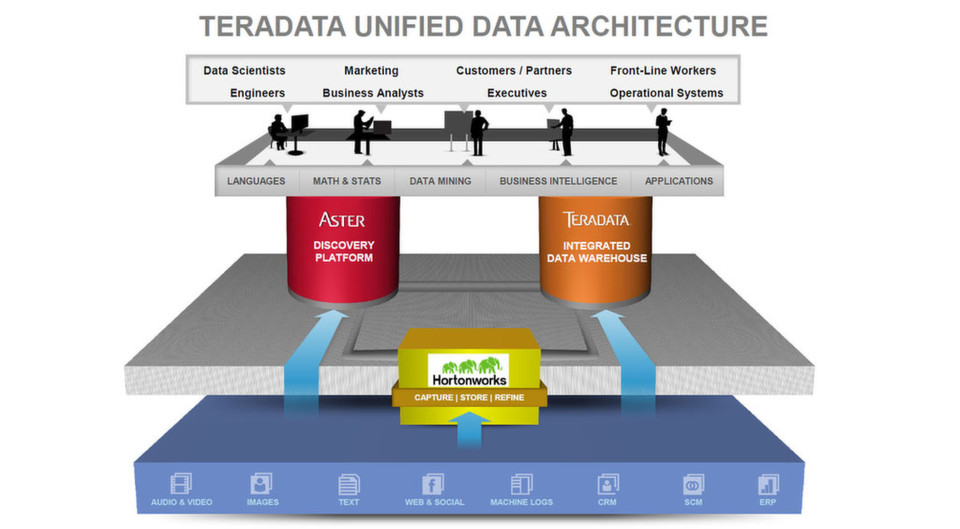 Vom Silicon Valley in die Mainstreet: Teradata fügt Hadoop in der Hortonworks-Distribution seiner Unified data Architecture hinzu.