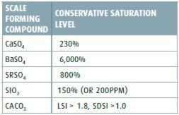 TABLE 2: Saturation level of salts where antiscalant cannot be used
