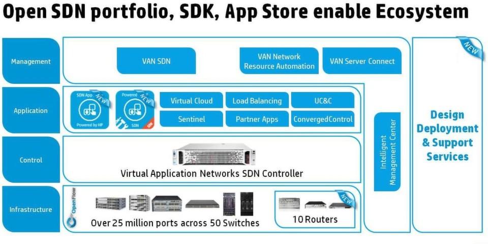 Von SDN zu SDI: HP entwickelt das Software Defined Network
