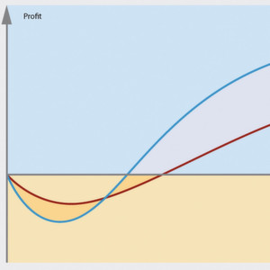 Fig. 1: Comparison of traditional product launch (red line) versus NPI with DFX in the design phase (blue line)