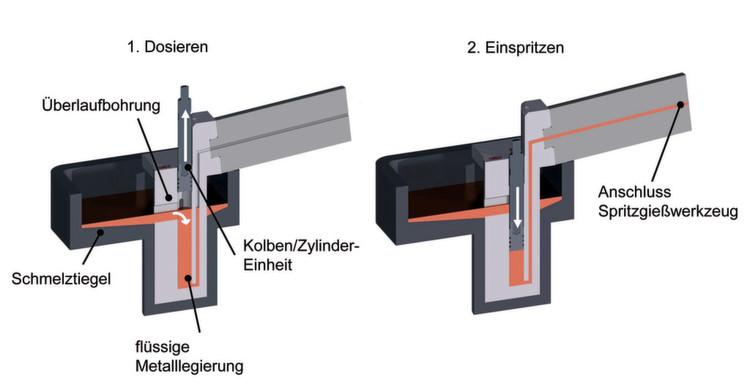 Bild 2: Der schematische Funktionsablauf des neu entwickelten Metall ...