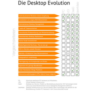 Gehostete virtuelle Desktops aus der Cloud