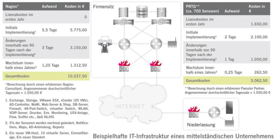 Nagios vs  PRTG: Netzwerk-Monitoring auf dem Kosten-Prüfstand