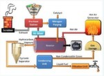 The Corona de-polymerization pictorial model that is designed to convert five tonnes ofplastic waste into fuel per day