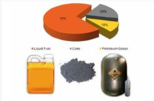 A typical output consists of about 70 per cent liquid fuel, 20 per cent coke and 10 per cent petroleum gases on completion of the depolymerisation process