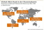 Globale M&A-Deals in der Chemieindustrie