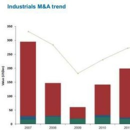 Mergers and Acquisitions in Automation Growth Despite Negative M&A Trend