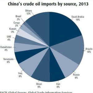 China's crude oil imports by source, 2013