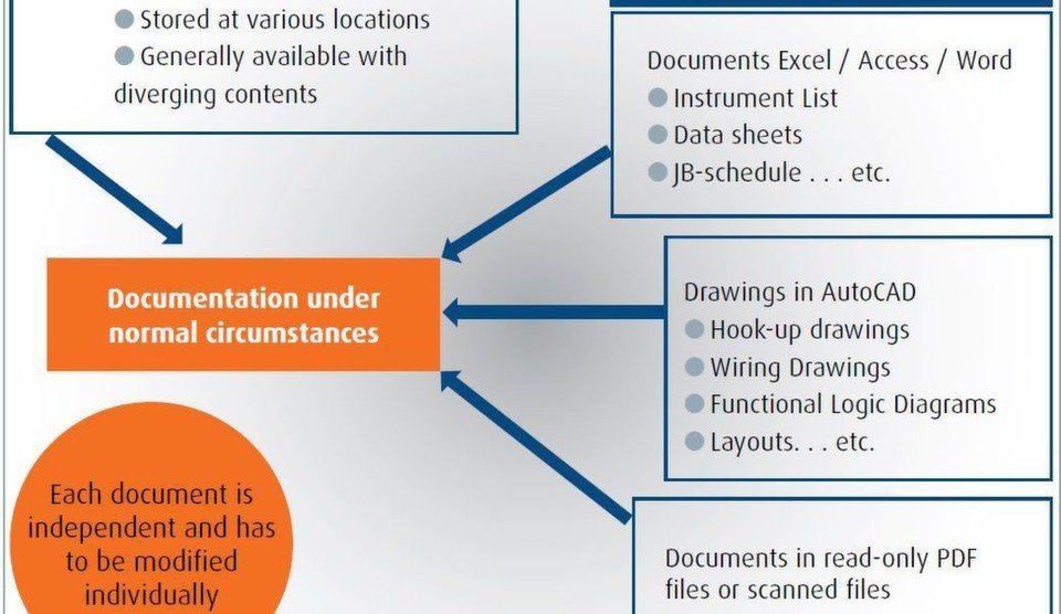 Efficient Digital Process Documentation For An Indian Oil Company - Company process documentation